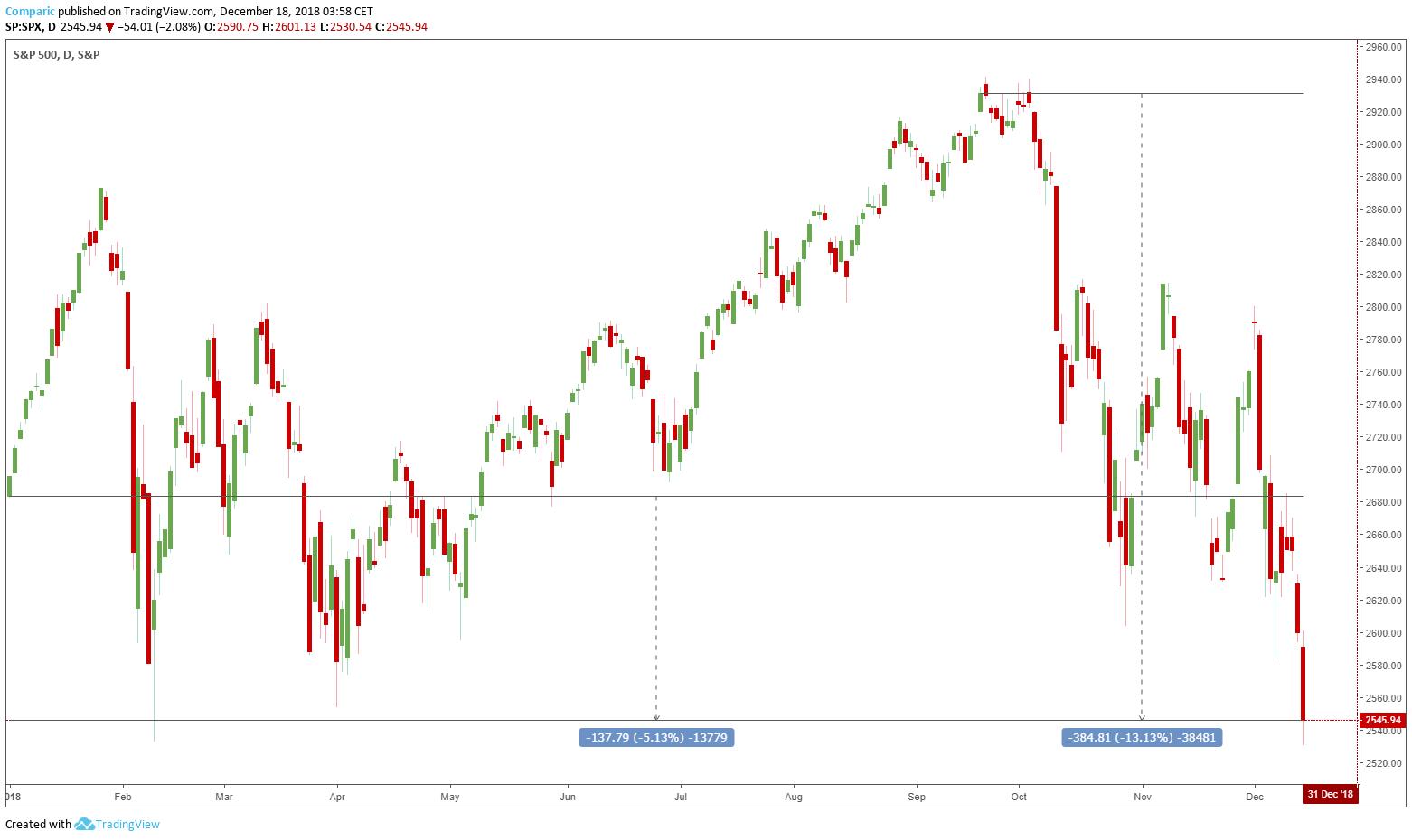 wykres sp500 ytd 18.12.2018