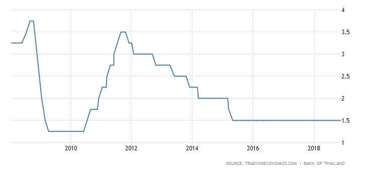 stopy procentowe Tajlandii