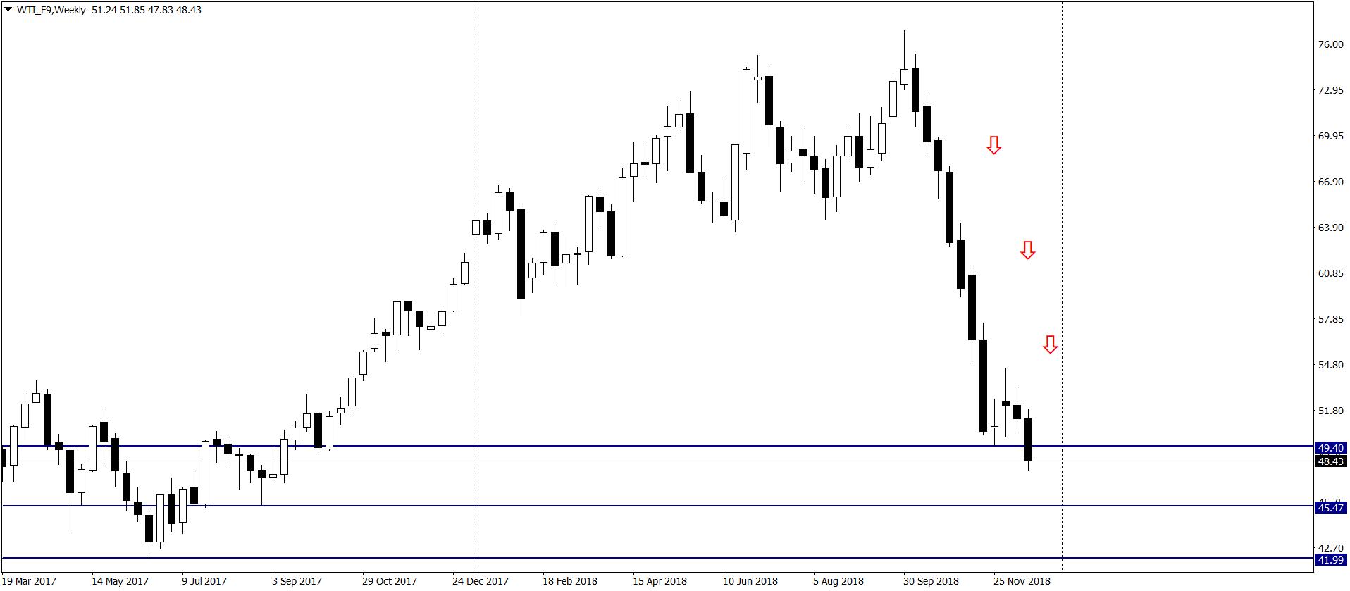 Ropa (WTI) najtańsza od 14 miesięcy
