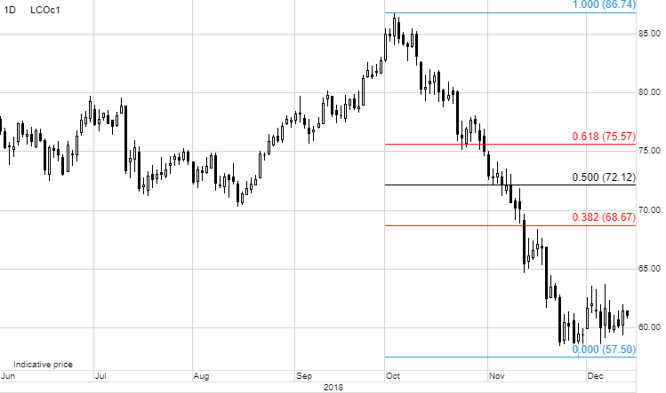 wykres ropy 2