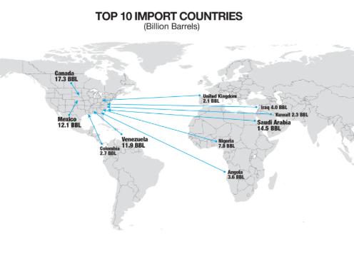 10-ciu największych dostawców ropy do USA w 2017 roku. Wenezuela zajęła 4 miejsce. Źródło- oilprice.com