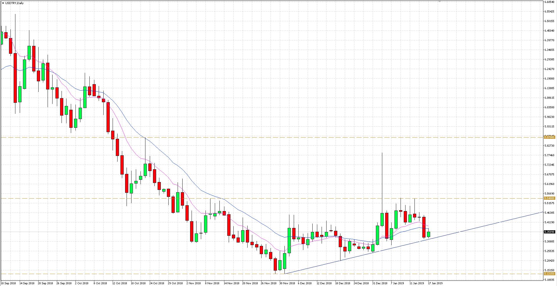 Notowania liry tureckiej umacniały się podczas wczorajszej sesji, co zaowocowało spadkiem na parze walutowej USD/TRY