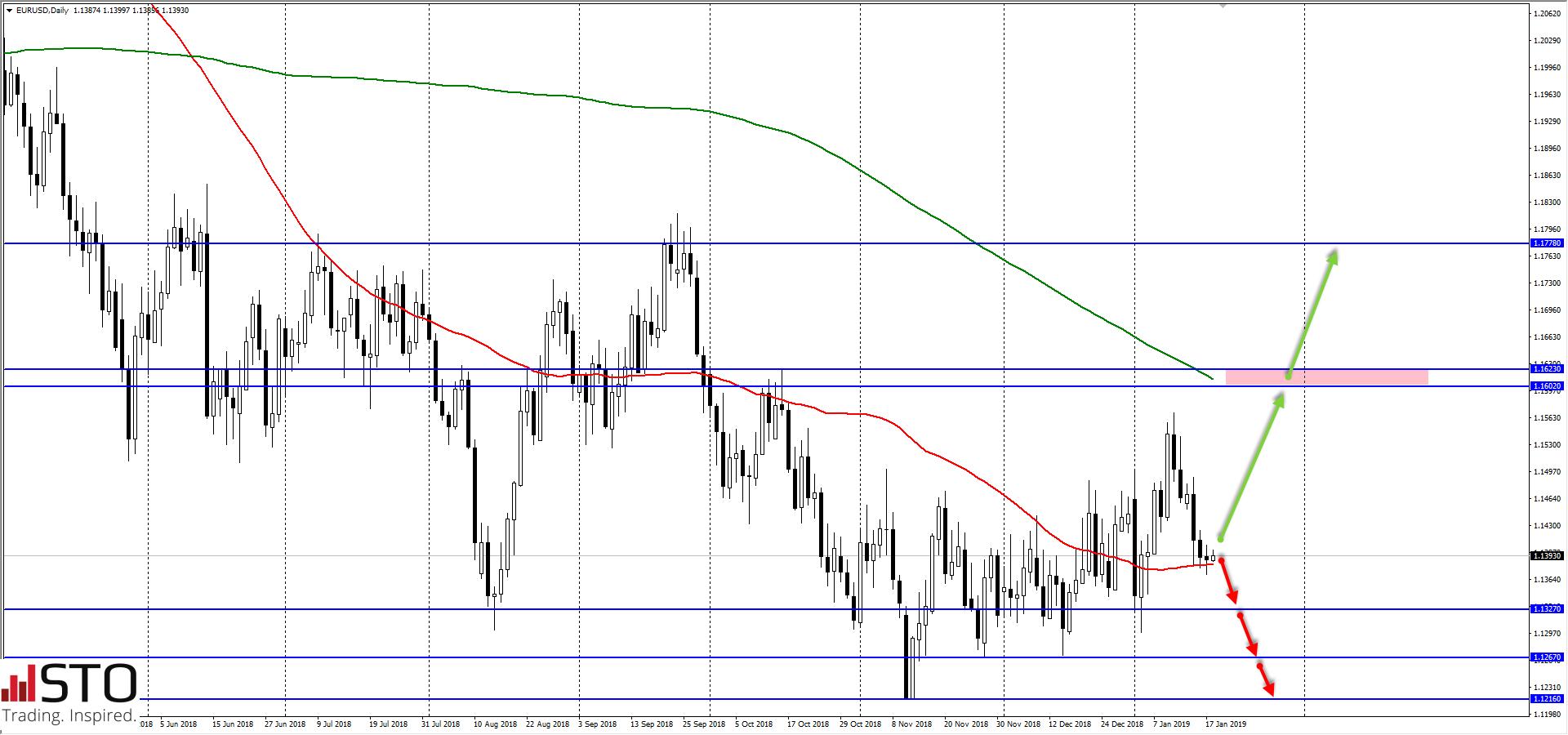 Strefa euro pod presją, dalsze spadki na EUR/USD? – prognozy dużych banków