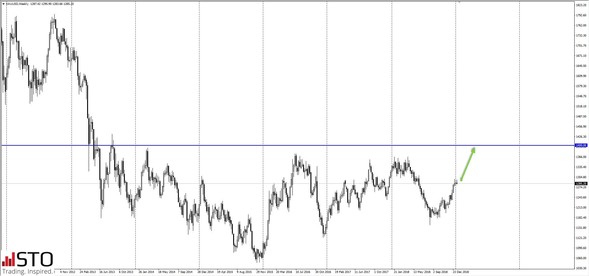 Banki centralne skupują złoto. XAU/USD powyżej 1400 USD za uncję?