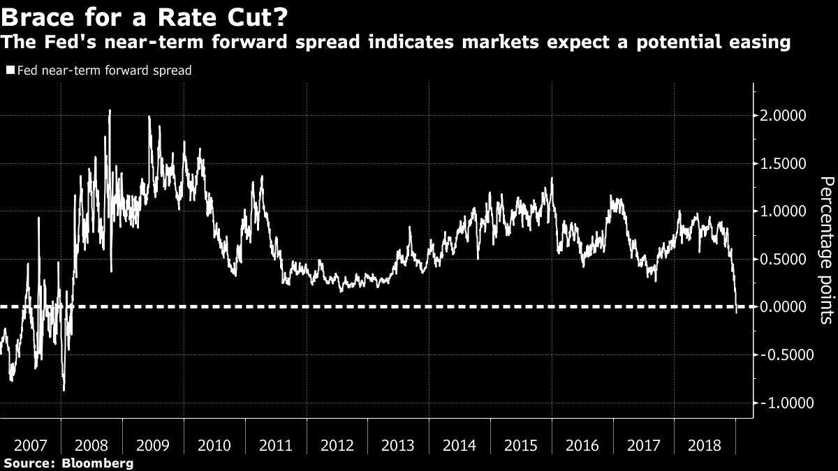 FED: Wskaźnik spreadu obligacji wskazuje na obniżkę stóp po raz pierwszy od 2008 roku