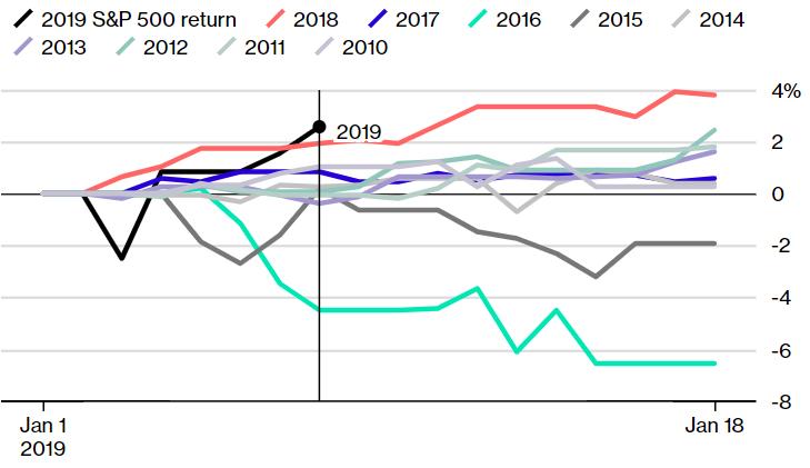 Wykres notowań giełdy w ostatnich latach