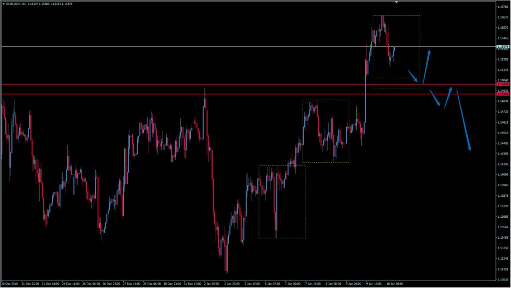 wykres euro do dolara
