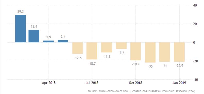 Dane indeks ZEW