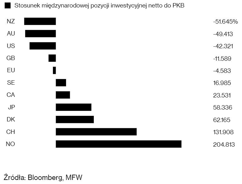 bloomberg wykres zadłużenie krajów