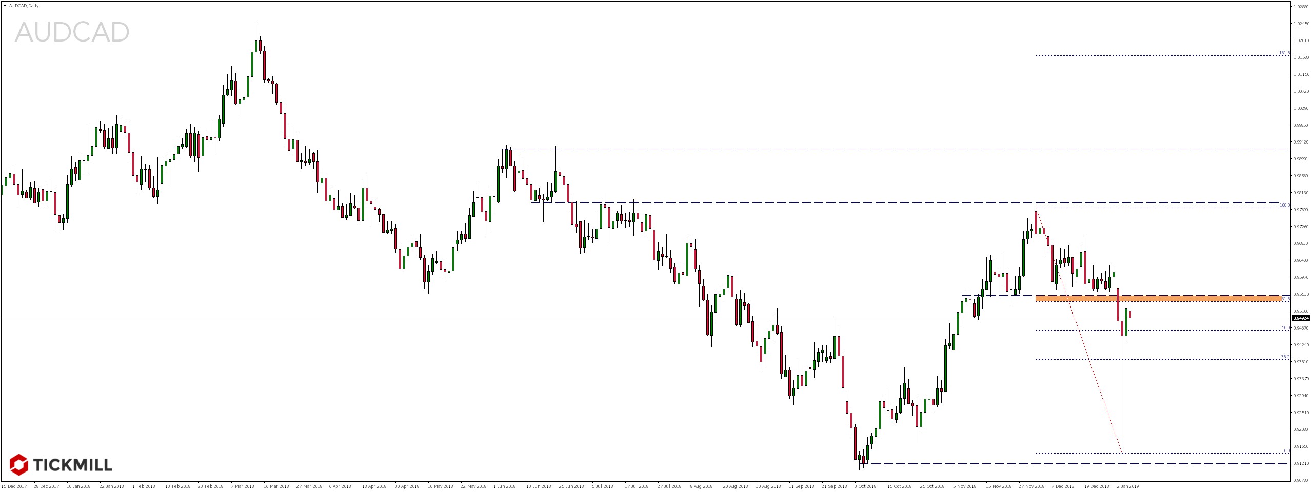 Kurs pary walutowej AUDCAD