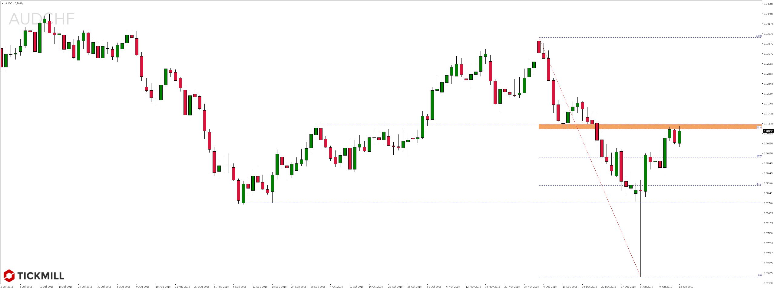 Kurs pary walutowej AUDCHF