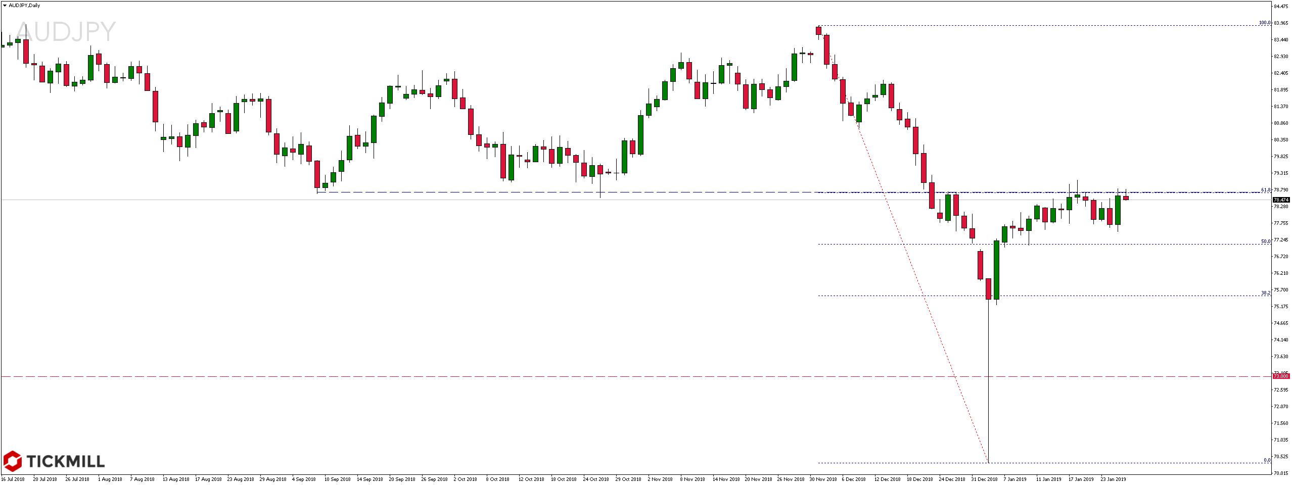 Kurs pary walutowej AUDJPY