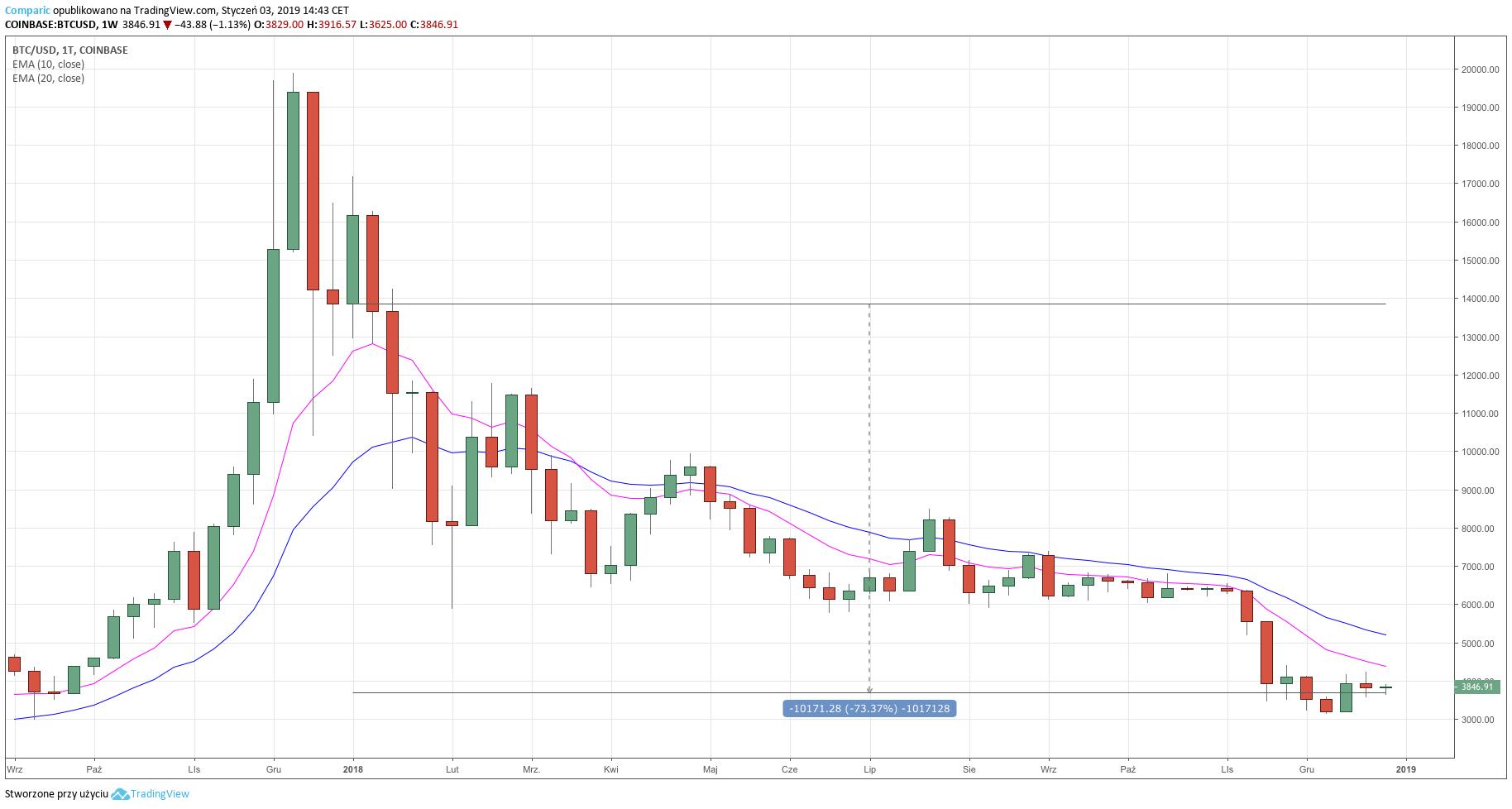 BTC/USD z Coinbase na dzień3 stycznia 2019