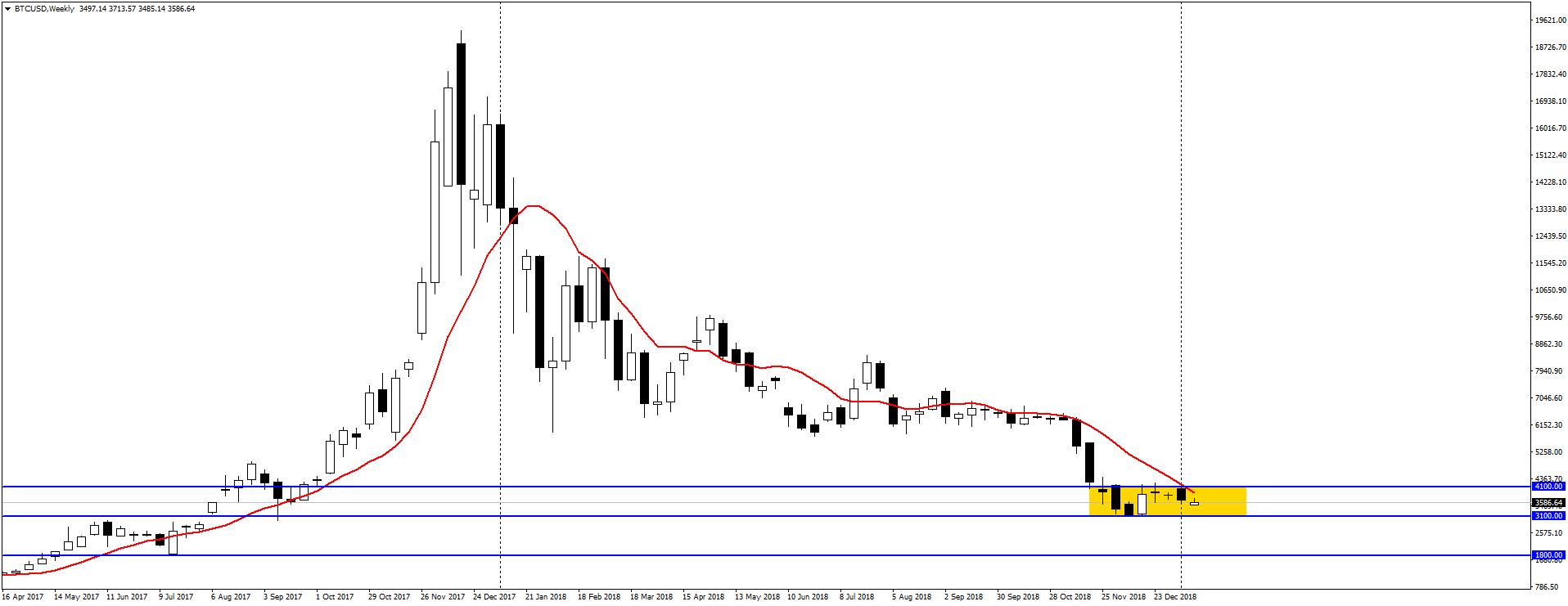 Zmienność na Bitconie spadła o... 98%!
