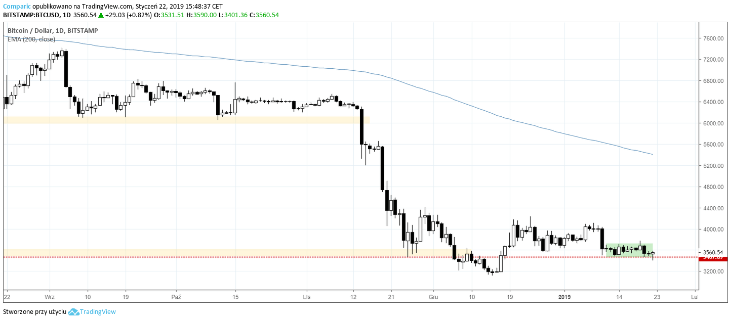 Bitcoin 22 stycznia 2019
