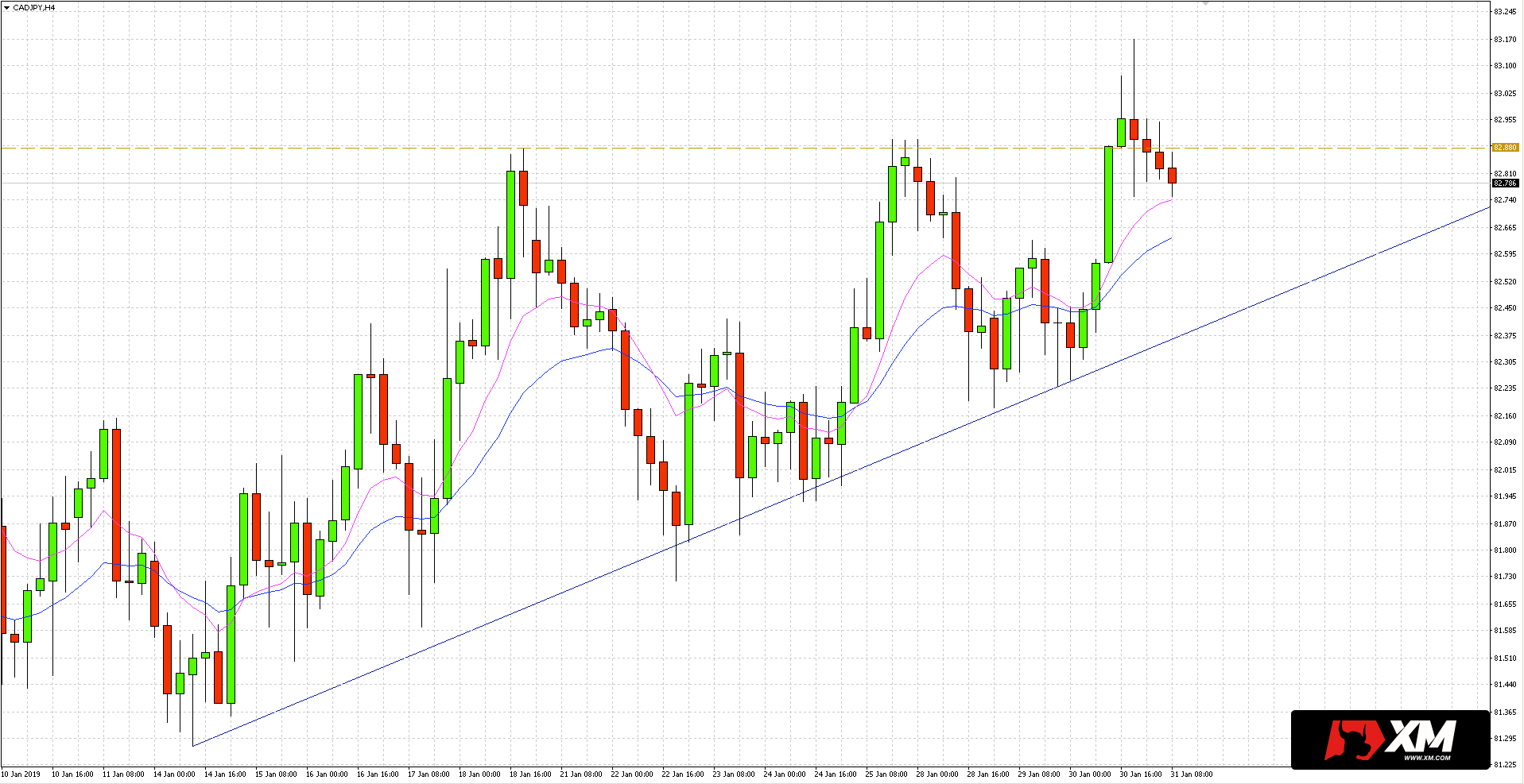 Notowania pary walutowej CAD/JPY na wykresie 4-godzinnym poruszają się w krótkoterminowym trendzie wzrostowym