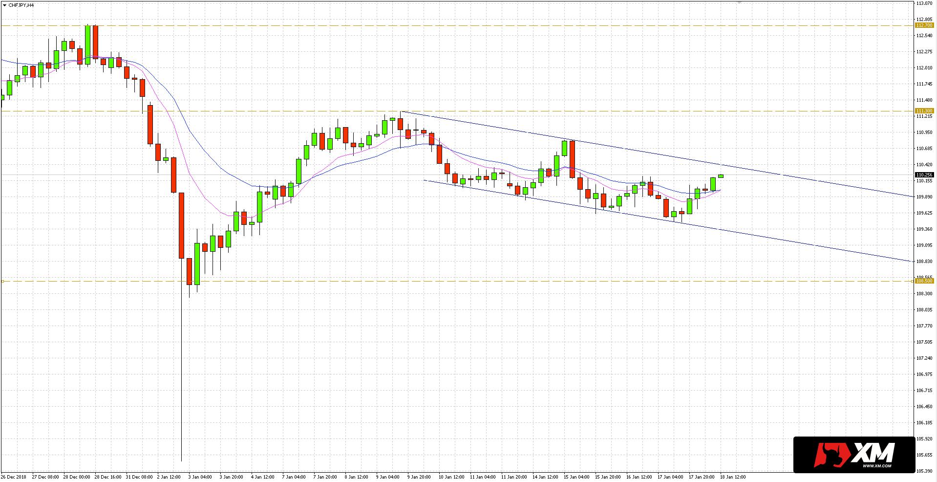 Po (skutecznym) pokonaniu oporu kanału na CHF/JPY, cena może zmierzać do obszaru oporu blisko 111.30/55.