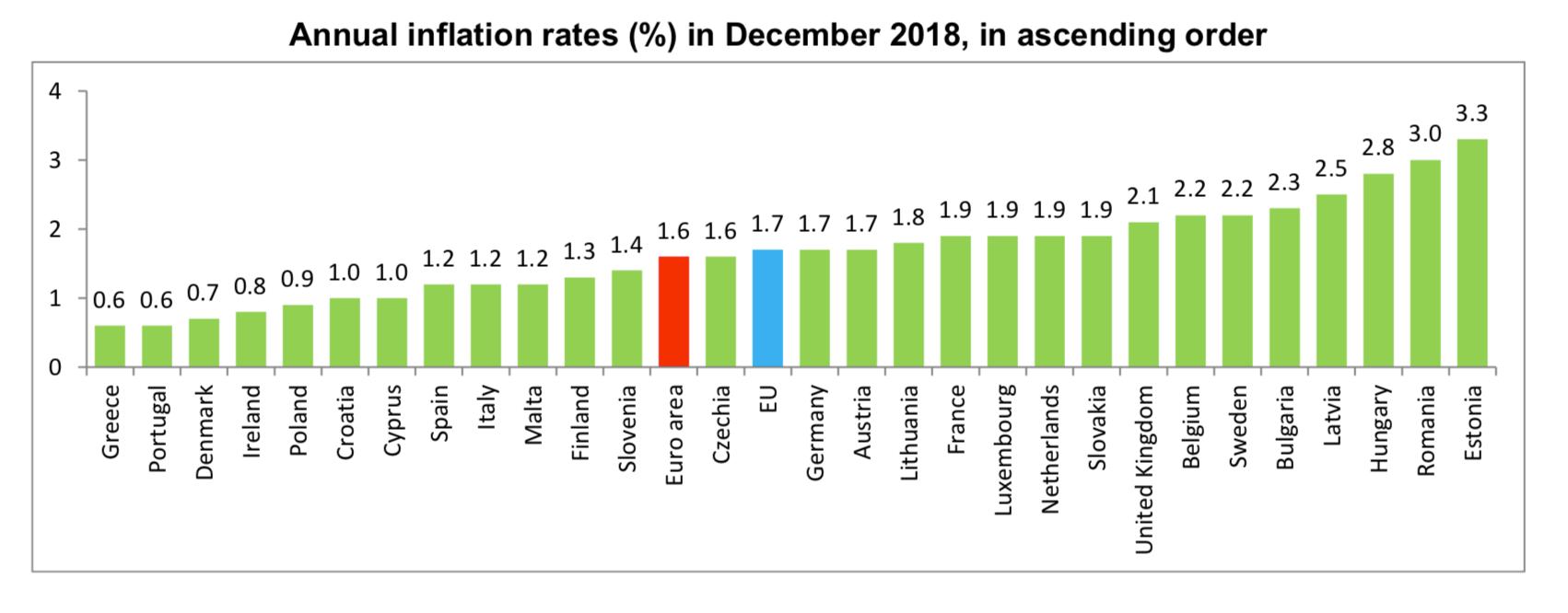 Inflacja konsumencka (CPI) | Źródło: Eurostat