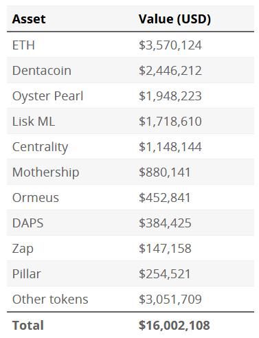 tabela skradzionych tokenów