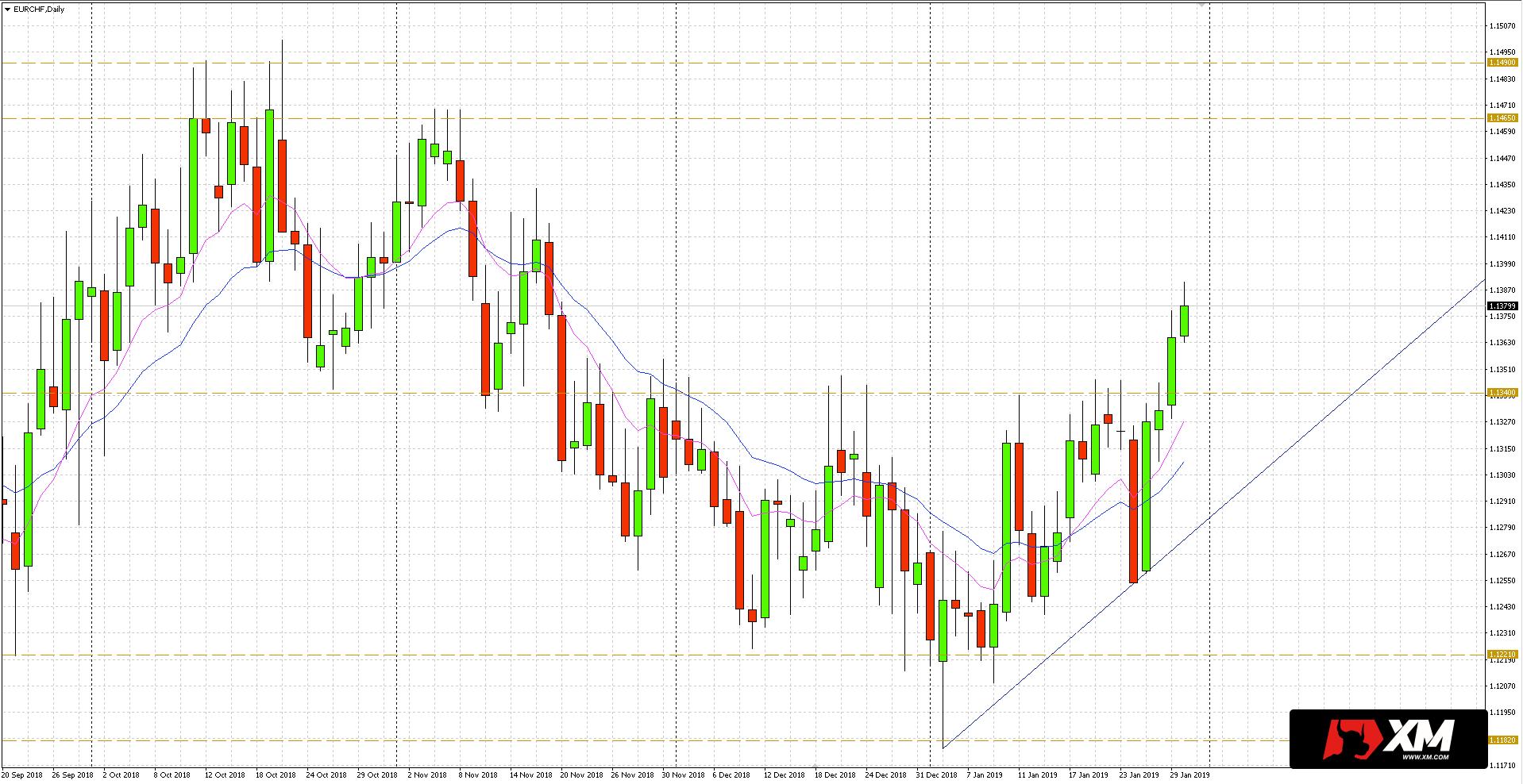 Notowania euro do franka (EUR/CHF) w miniony czwartek odbiły od oporu na 1.1340