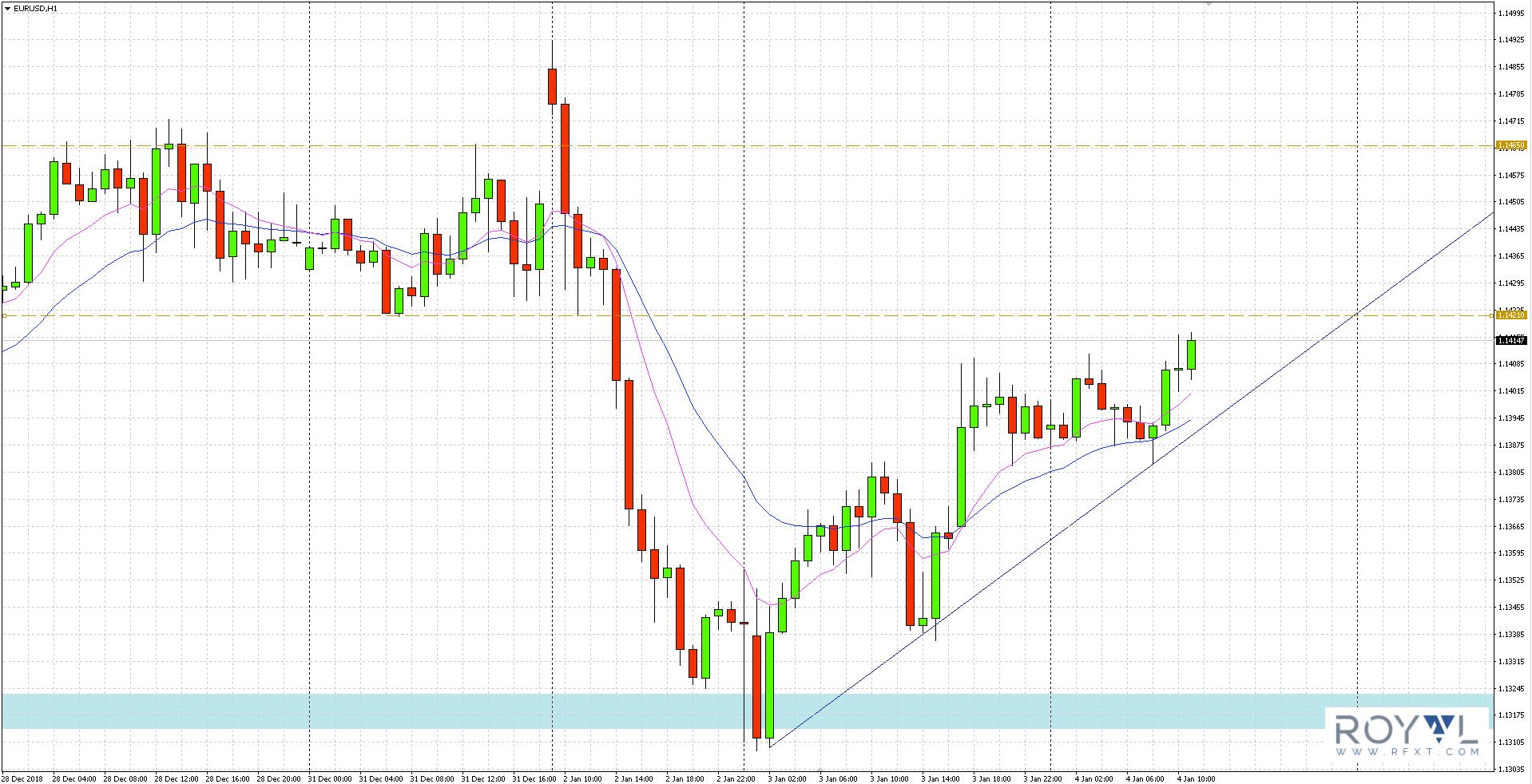 Notowania głównej pary walutowej od początku obecnego roku zdołały już przetestować kluczowy opór na 1.1465