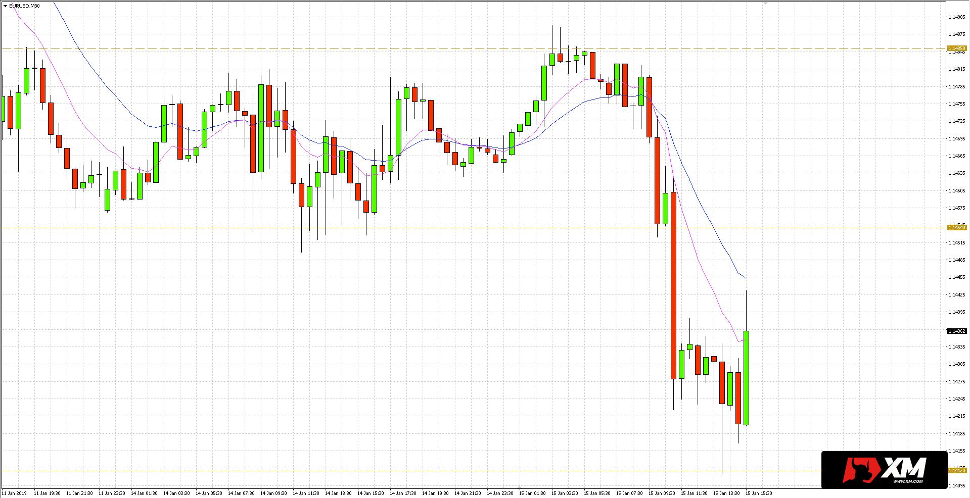 Po odczycie wskaźnika PPI w Stanach Zjednoczonych dolar w relacji do euro nieco się osłabił, co zaowocowało wzrostem kursu pary walutowej EUR/USD