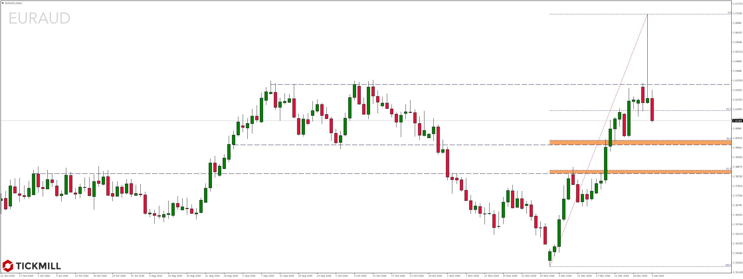 Kurs pary walutowej EURAUD
