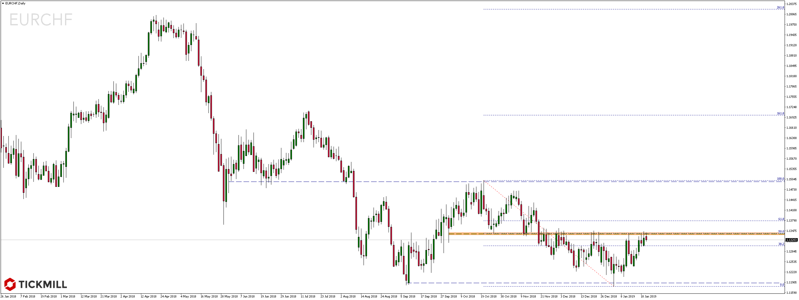 Kurs pary walutowej EURCHF