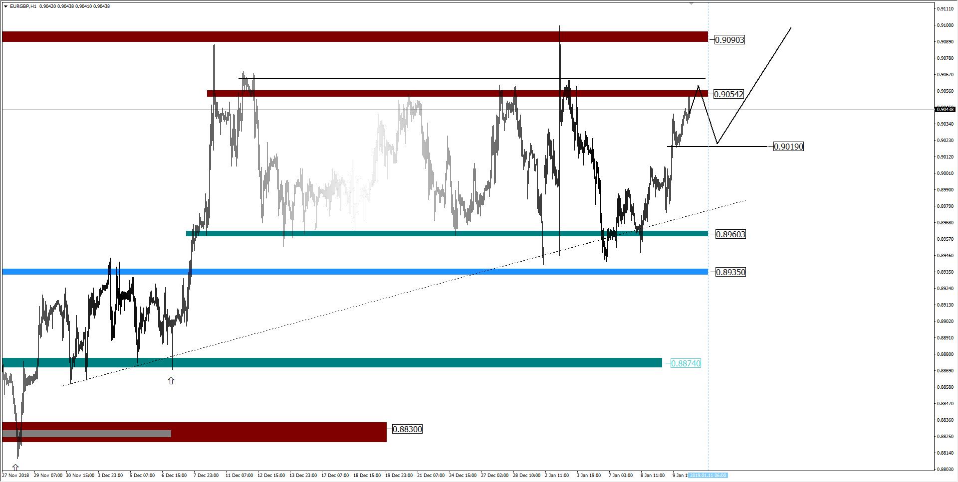 wykres EURGBP H1 10.01.2019