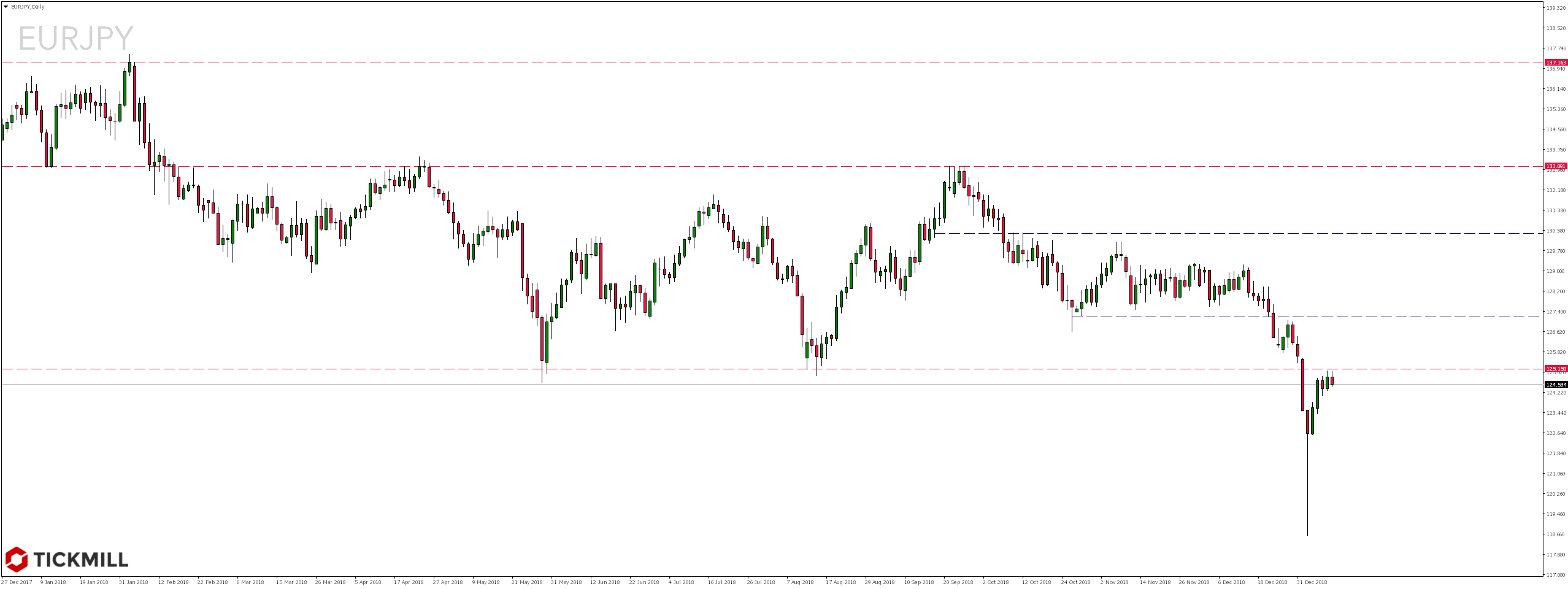 Kurs pary walutowej EURJPY Daily