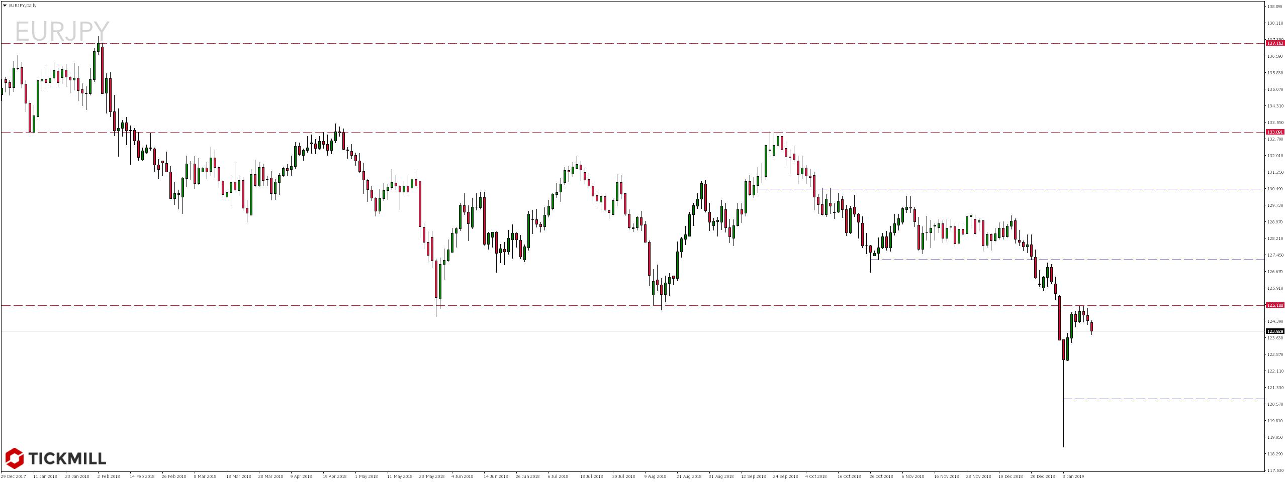 Kurs pary walutowej EURJPY