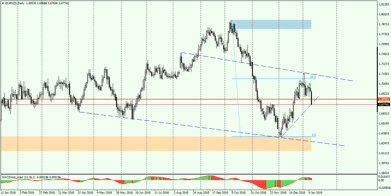 EURNZD Daily