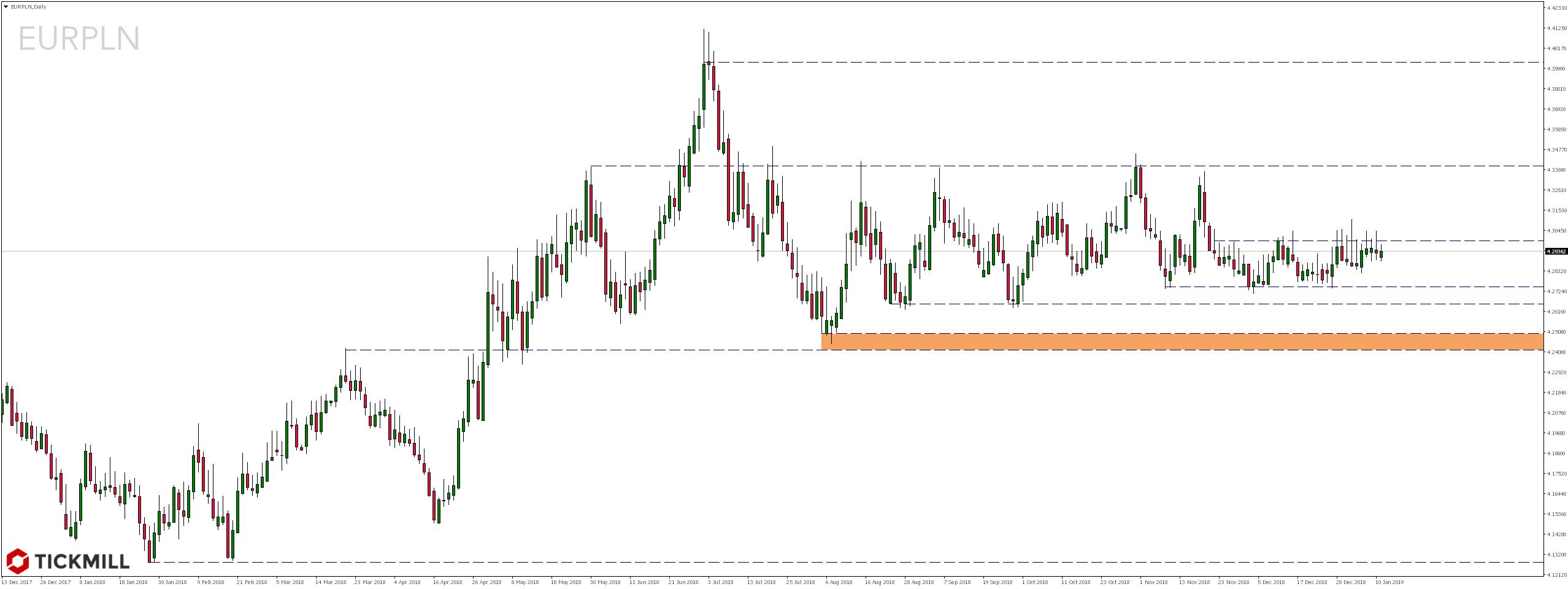 Kurs pary walutowej EURPLN