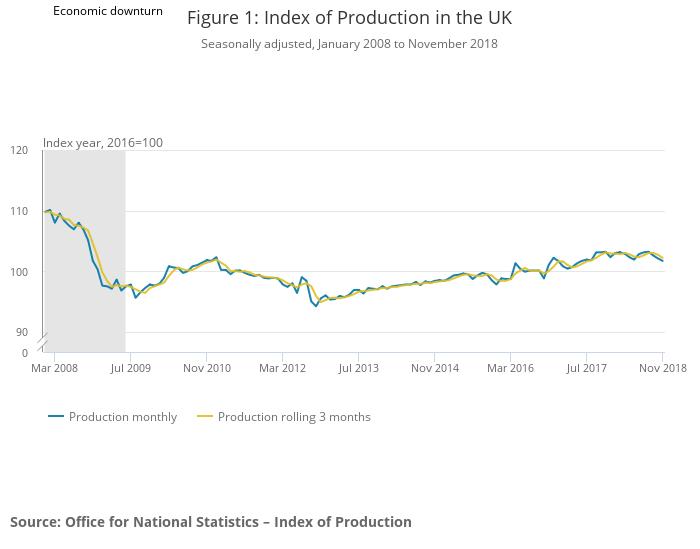 Produkcja przemysłowa w UK