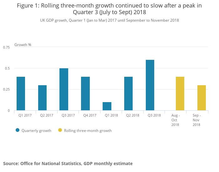 Dynamika PKB w UK