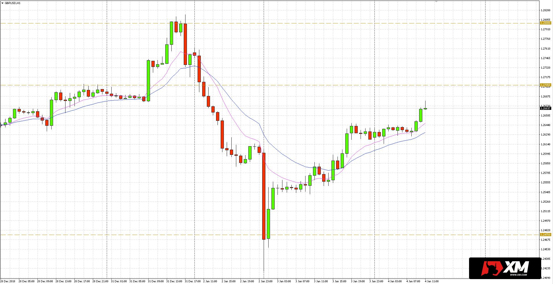 GBP/USD - w tym tygodniu doszło najpierw do testu kluczowego oporu (1.2800), a następnie zjazdu do wsparcia (1.2475)