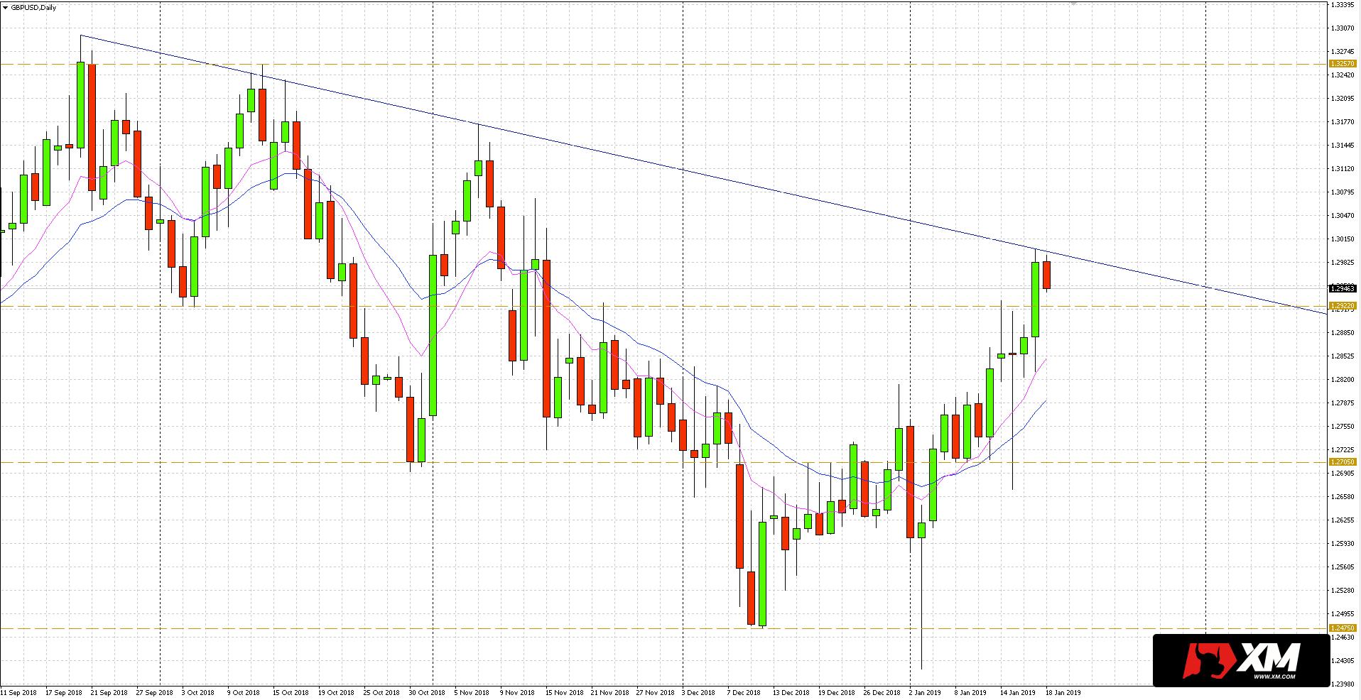 Kurs funta (GBP) w stosunku do dolara amerykańskiego (USD) umacniał się podczas wczorajszej sesji.