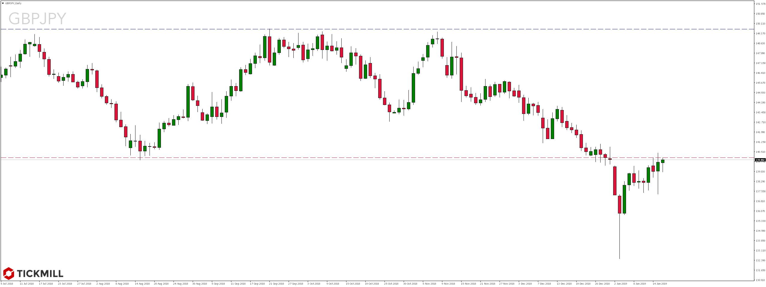 Kurs pary walutowej GBPJPY