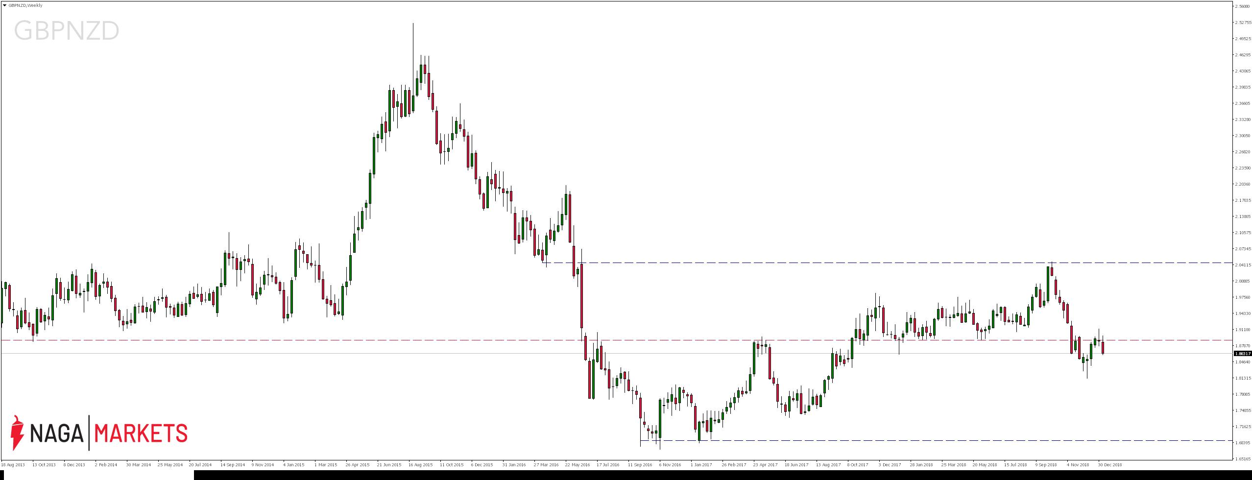 Kurs pary walutowej GBPNZD