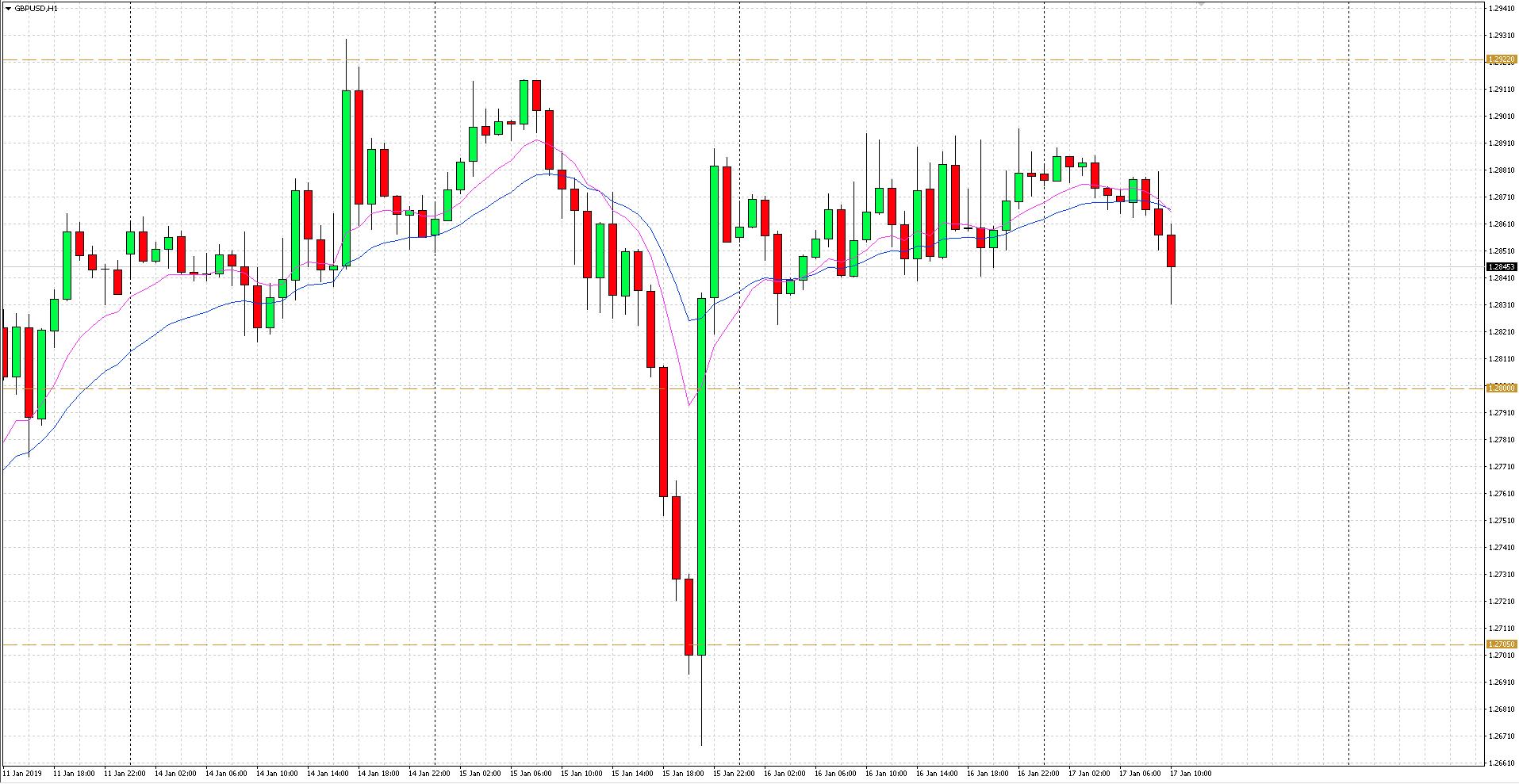 para GBP/USD nie poczyniła jeszcze znacznego postępu, cena osuwa się od otwarcia sesji w kierunku środowych minimów na 1.2823.