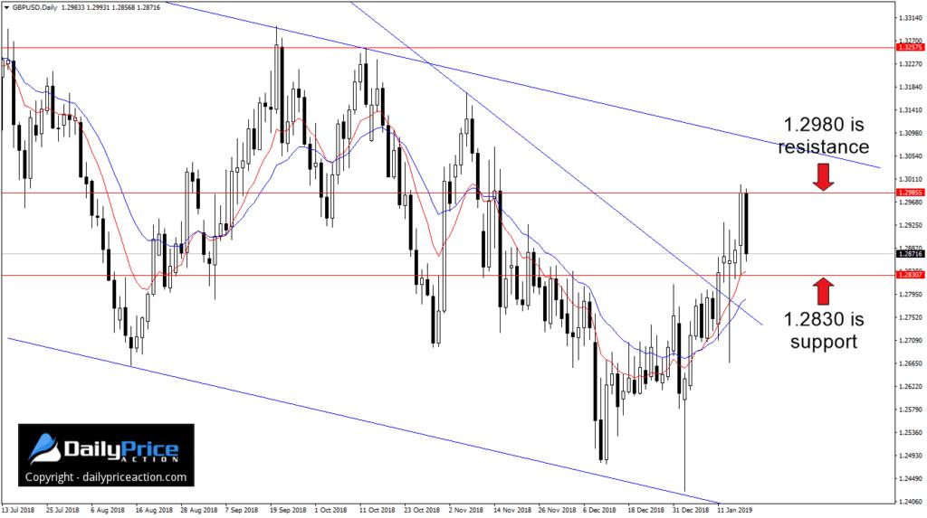 Na GBP/USD byki pokonaływ ubiegłym tygodniu kluczowy poziom.