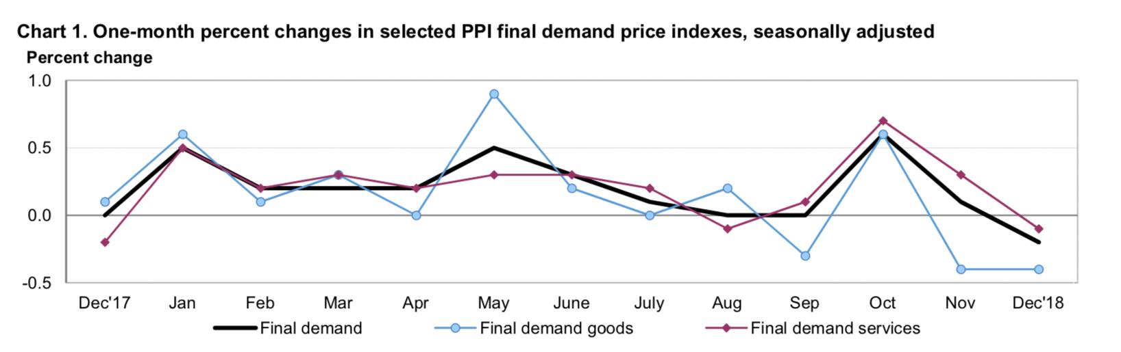 Inflacja PPI w ujęciu miesięcznym grudzień 2018