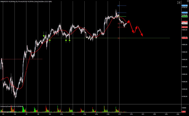 wykres NASDAQ M5 17.01.2019