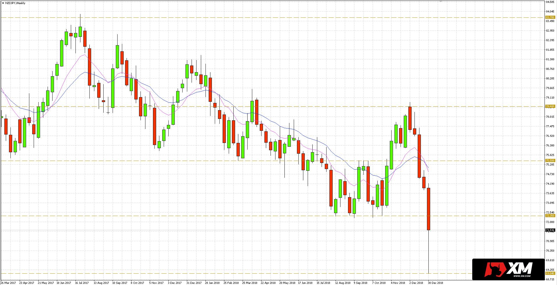 NZD/JPY - opór znajdziemy na 75.50