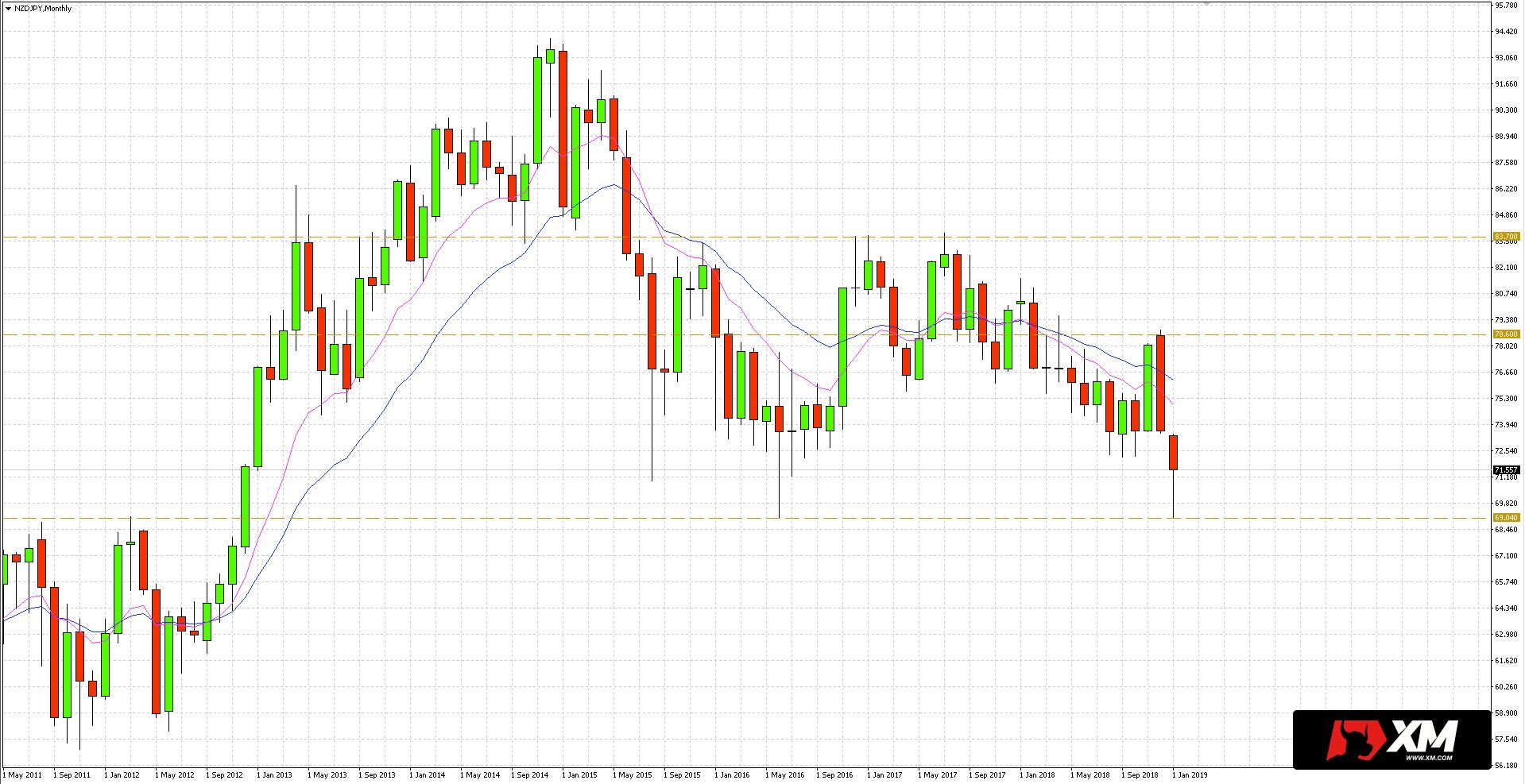 NZD/JPY - wsparcie znajduje się w okolicach poziomu 69.04
