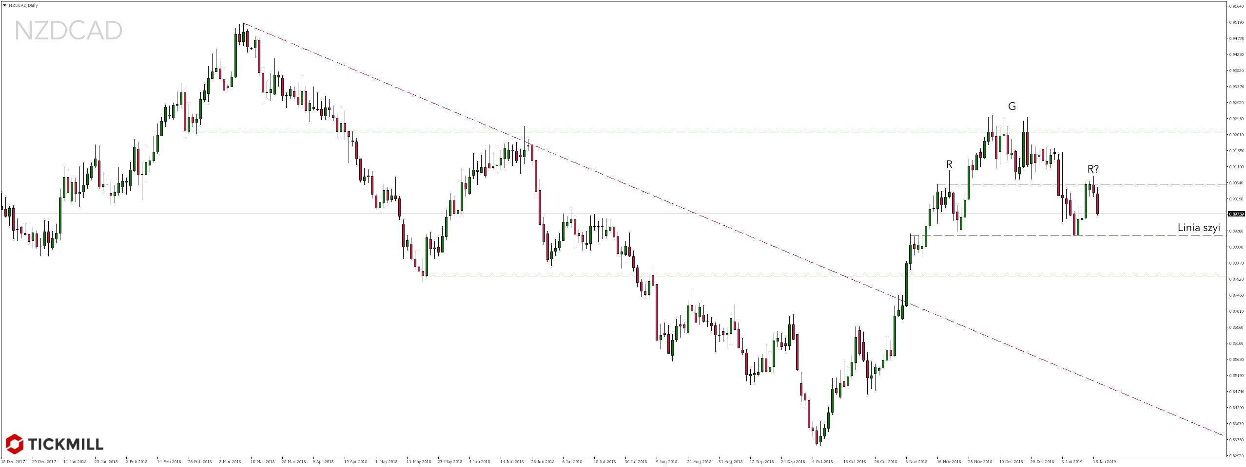 Kurs pary walutowej NZDCAD