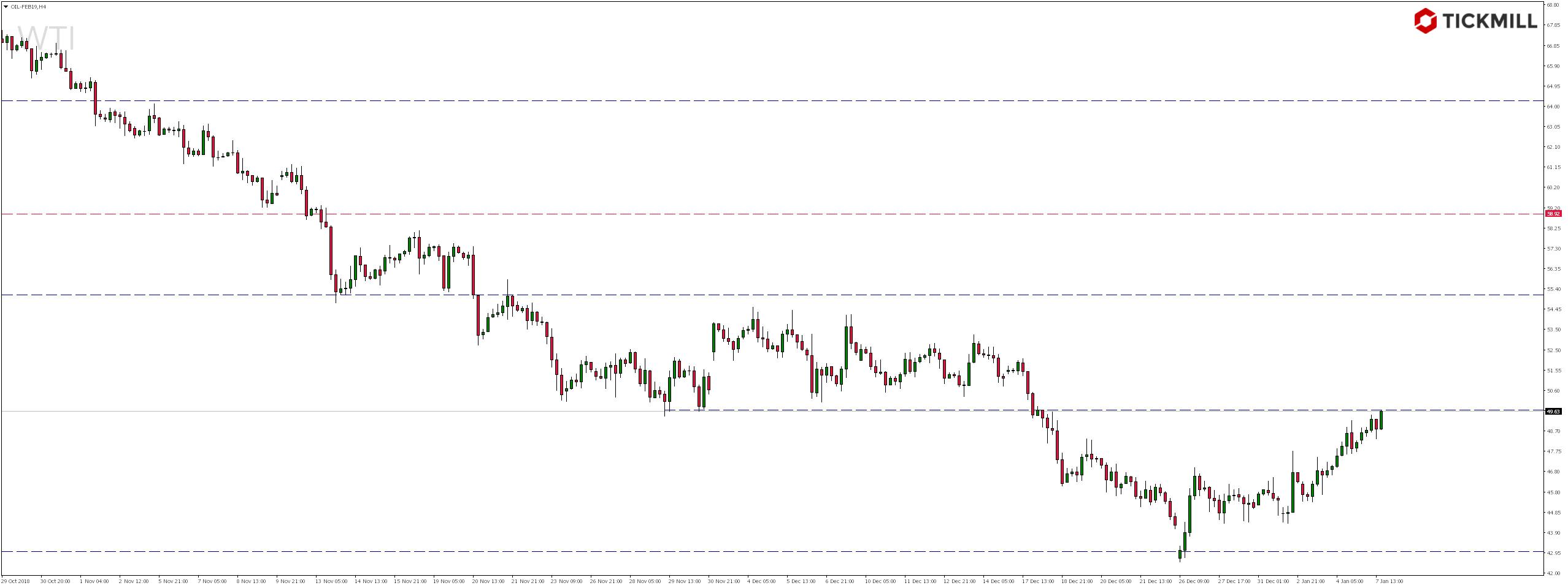 Kurs ropy WTI