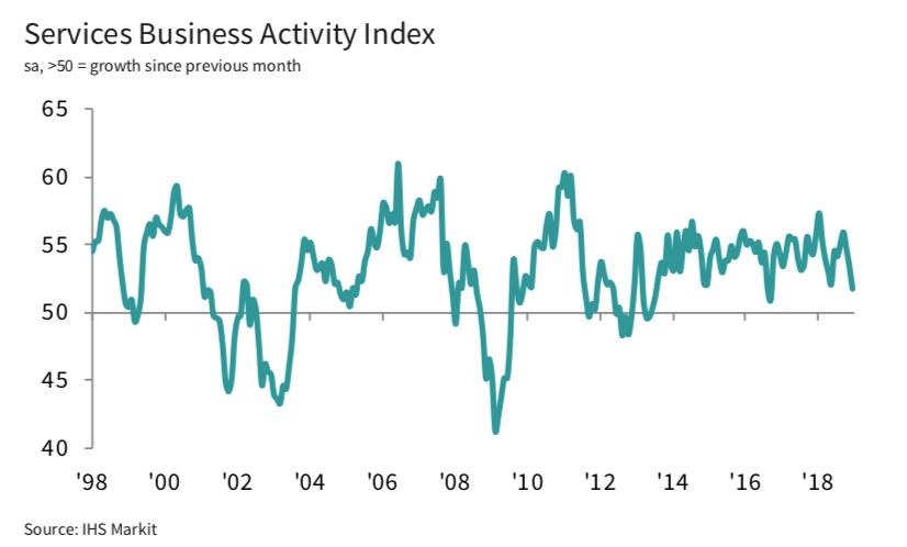 PMI dla usług w Niemczech znalazł się na poziomie 51,8 stanowiącym 27-miesięczny dołek