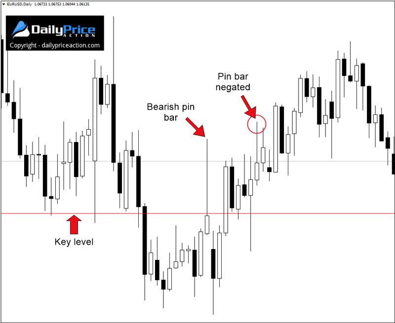Chociaż niedźwiedzi pin bar został zanegowany krótko po uformowaniu, trend nadal pozostawał spadkowy