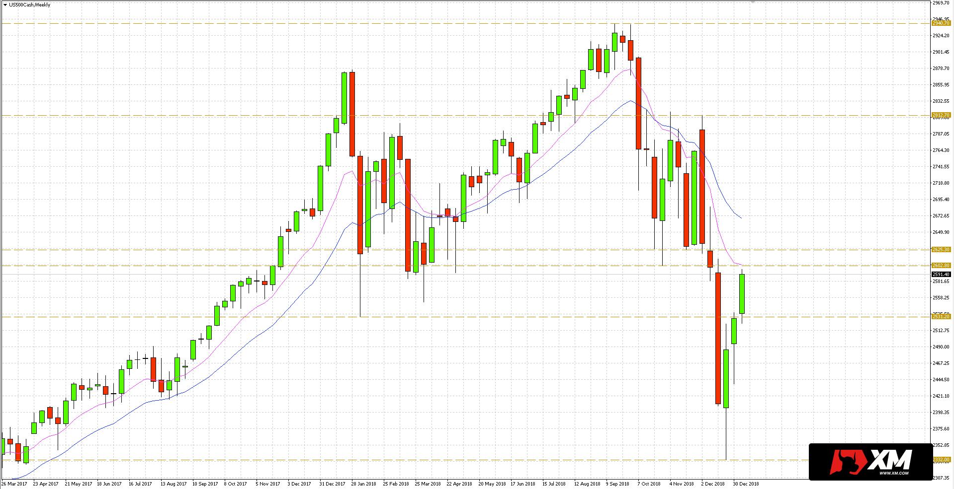Notowania amerykańskiego indeksu S&P 500 osuwają się od października w następstwie nieudanej próby przekroczenia oporu na 2490,70 USD